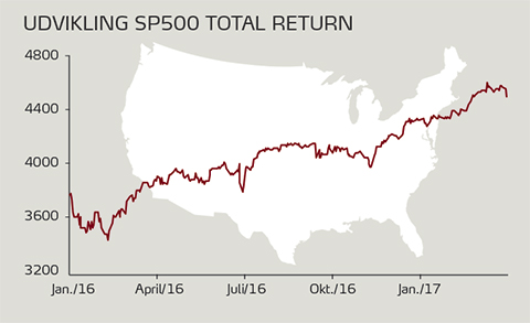Graf over udviklingen på SP500 Total Return